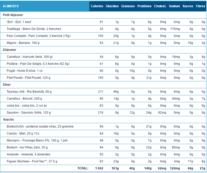 Connu Menu de sèche en musculation Diet 1700 kcal - Progresser en  GB21